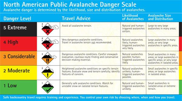 North American Avalanche Danger Scale