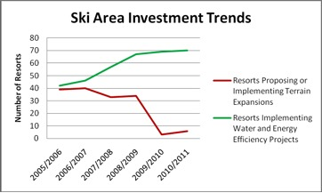 Green Practices Thrive At Ski Areas During Recession