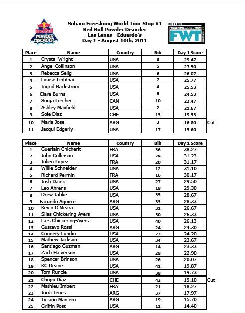 Freeskiing World Tour Results Day 1 Las Lenas