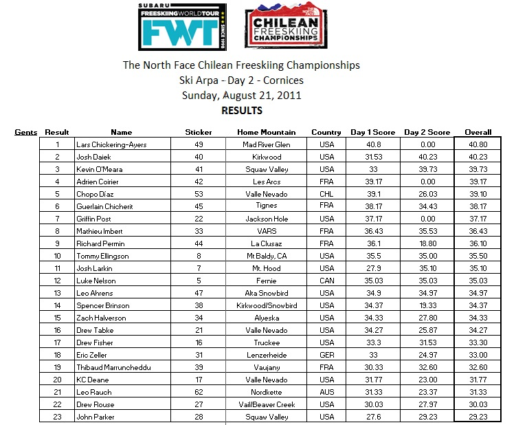 Chilean Freeskiing Championships Final Results