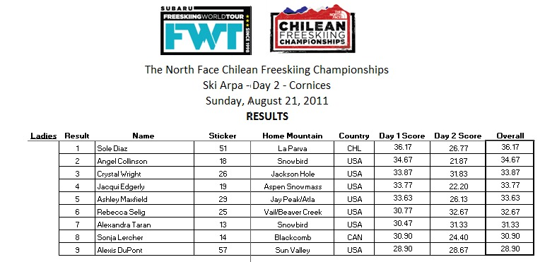 Chilean Freeskiing Championships Final Results Women