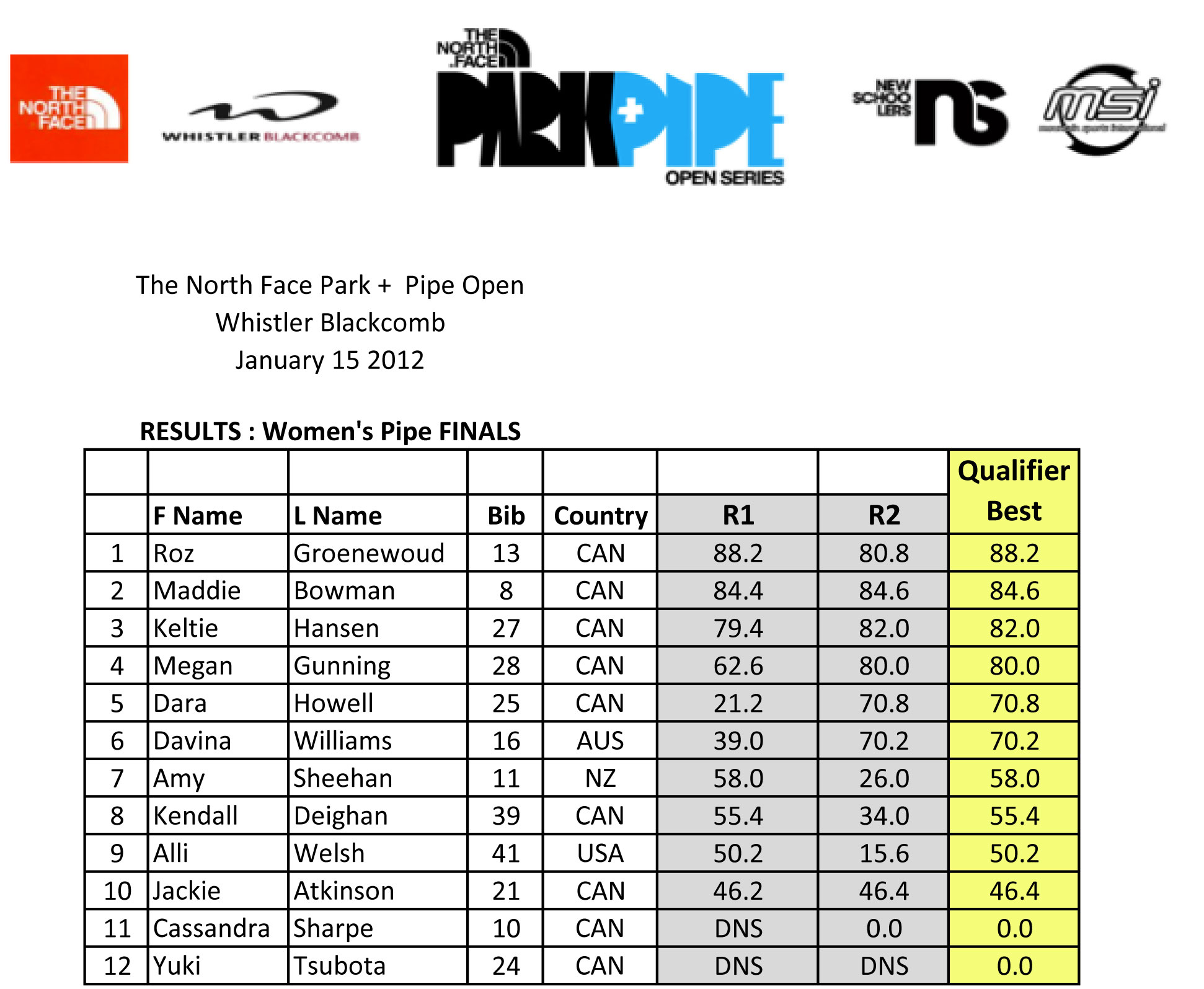 The North Face Park And Pipe Open Results