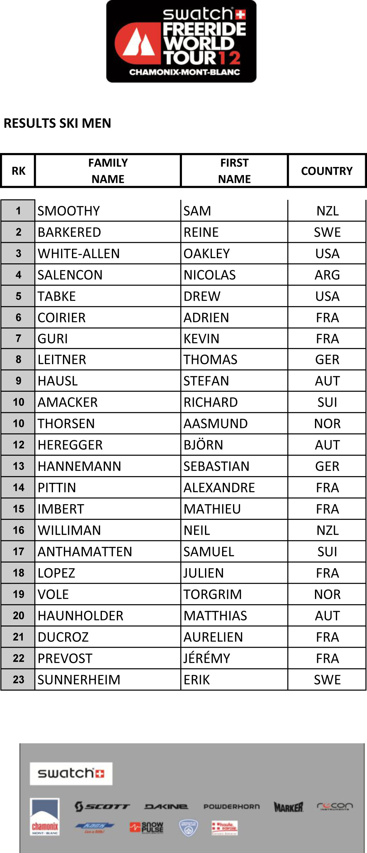 Freeride World Tour Chamonix Men's Results