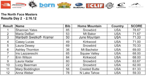 The North Face Masters Womens Results From Crystal Mountain 2012
