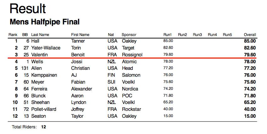 TNF New Zealand Freeski Open Mens Results