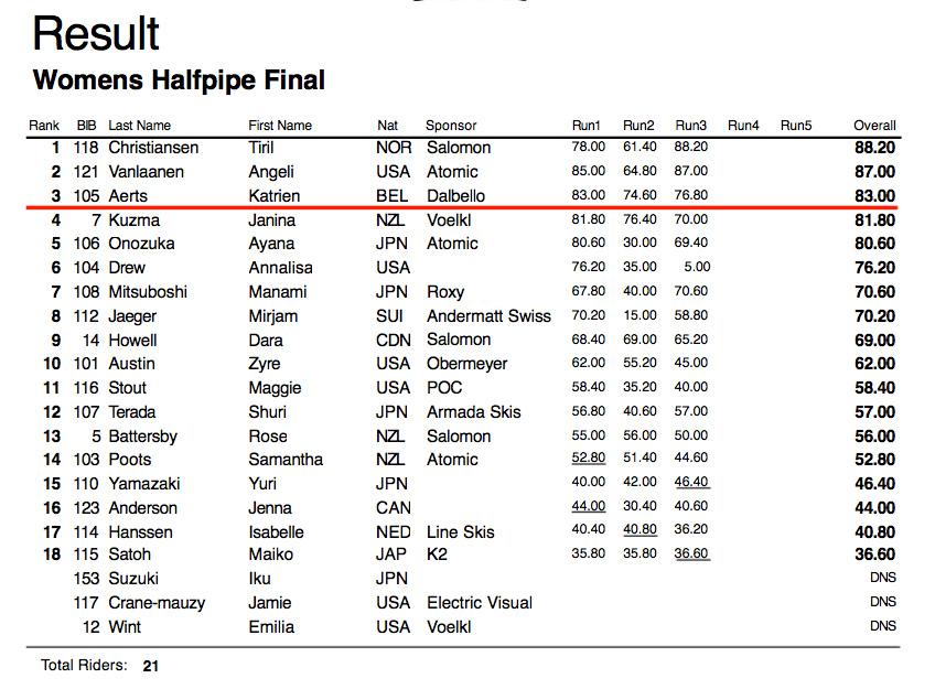 TNF New Zealand Freeski Open Womens Results