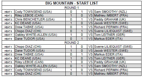 Swatch Skiers Cup 2012 Big Mountain Results