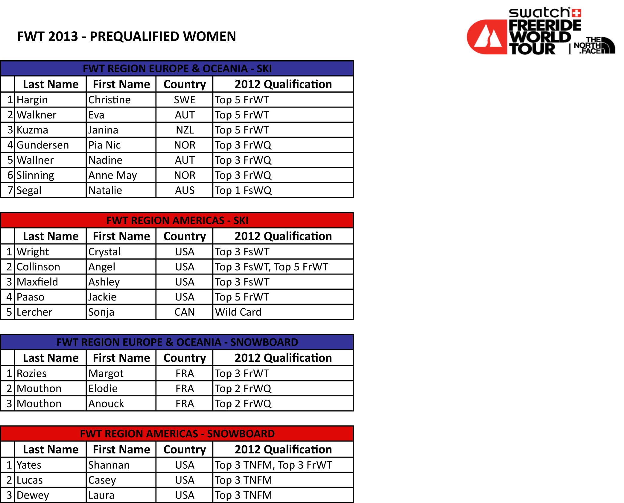Freeride World Tour Qualified Riders list 2013 - women