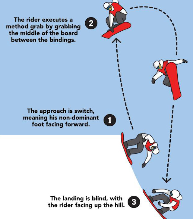 danny-davis-switch-method-infographic.jpg