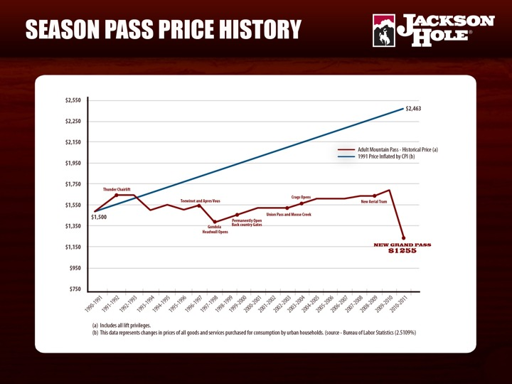 Season Pass History