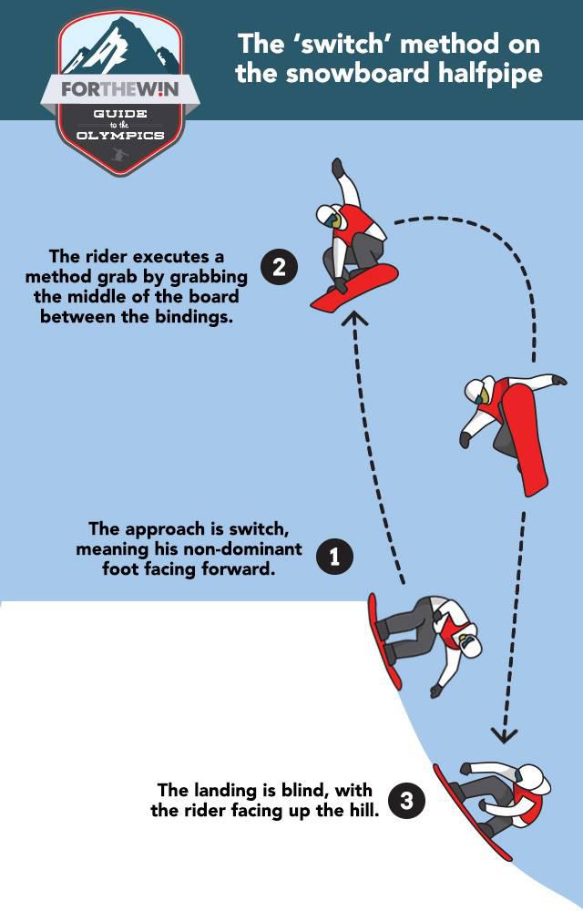 USA-Today-switch-method-explanation.jpg